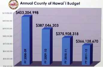 VIDEO: No new property taxes in proposed Hawaii County budget