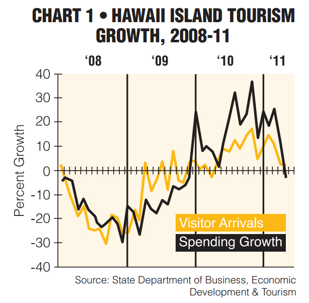 VIDEO: Hawaii Economic Outlook 2012 – Tourism