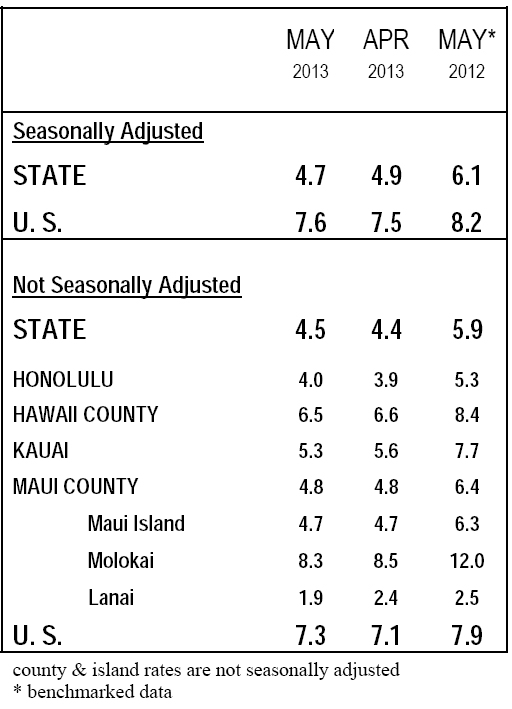 state hawaii department labor industrial relations maui county jobs