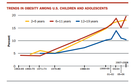 The number of extremely obese adults and children also has grown significantly over time. The rate of extremely obese adults grew from 1.4 percent from 1976–1980 to 6.3 percent during 2009–2010.   An individual is considered extremely obese if his or her body mass index (BMI) is greater than or equal to 40, which is roughly the equivalent of being 100 pounds or more above ideal body weight. the number of extremely obese women is nearly twice that of men (8.1 percent versus 4.4 percent). For children and teens ages 2 to 19, severe obesity grew from 1.1 percent among boys and 1.3 percent among girls during 1976 to 1980 to 5.1 percent among boys and 4.7 percent among girls during 1999 to 2006.10, 11 Rates were particularly high among Hispanic boys (9 percent) and non-Hispanic Black girls (12.6 percent).