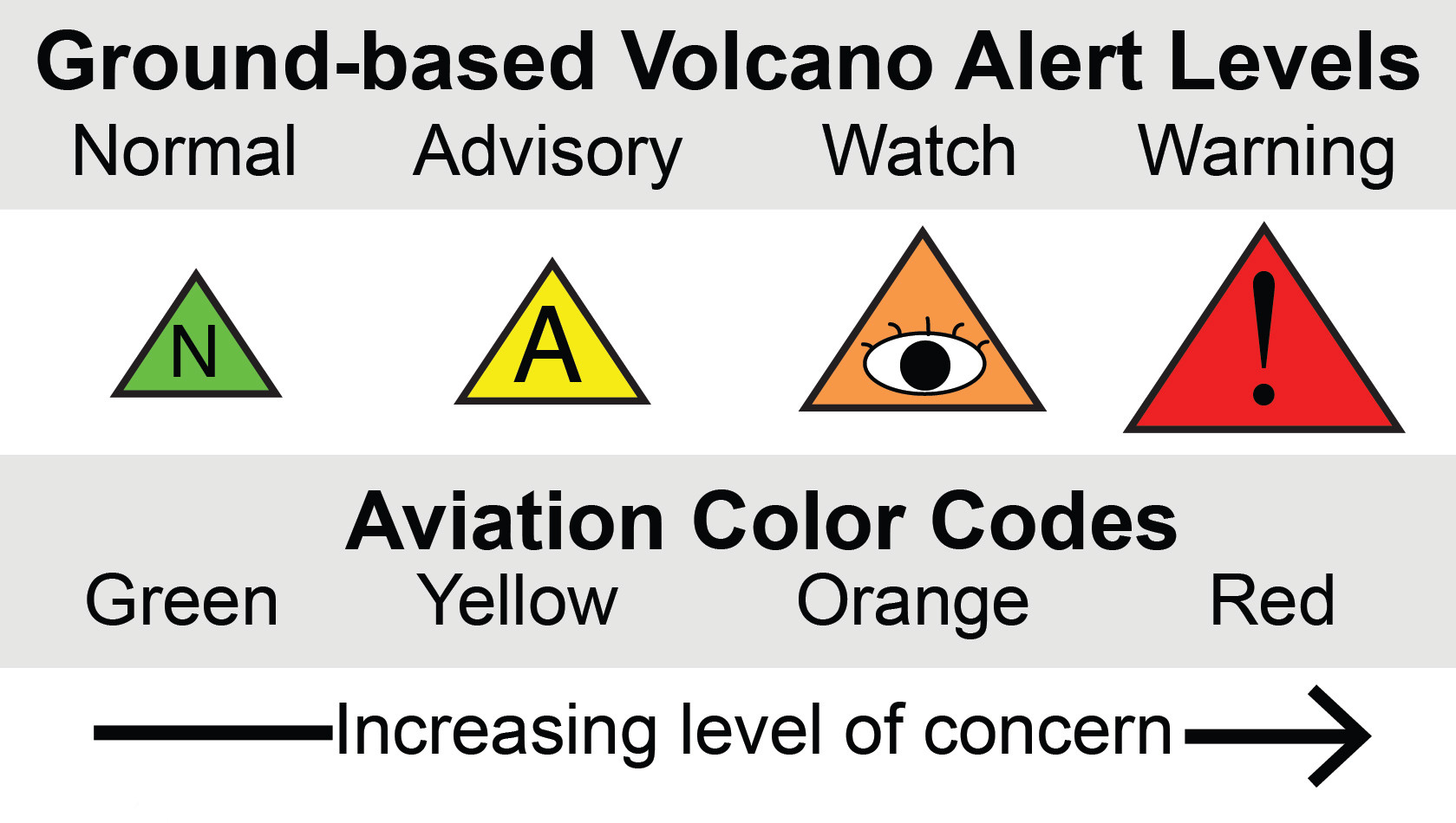to what extent can volcanic hazards Small pumiceous pyroclastic flows (pumiceous pyroclastic flows of moderate  volume (1-10 km3) can extend for tens of kilometres from volcanoes.