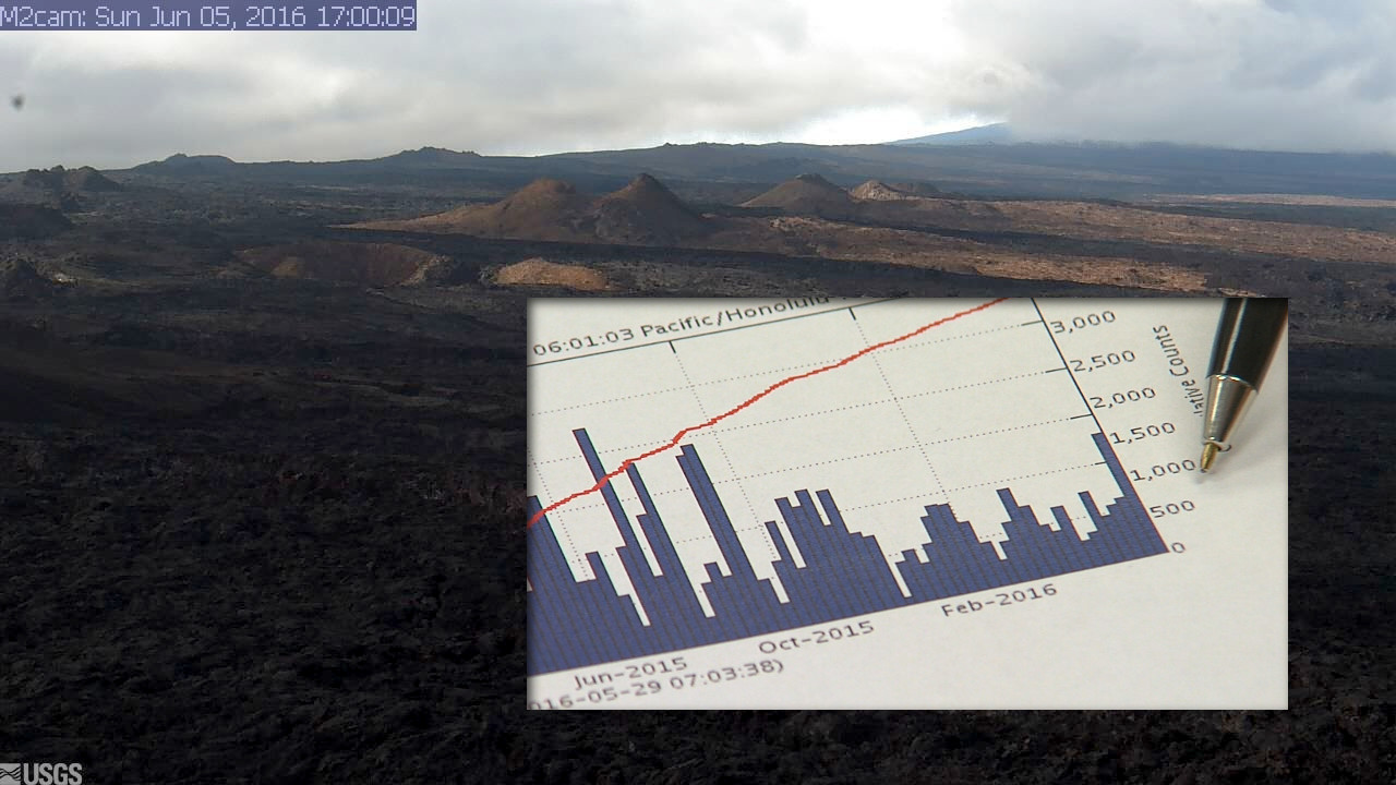 VIDEO: Mauna Loa Earthquake Swarm Detected