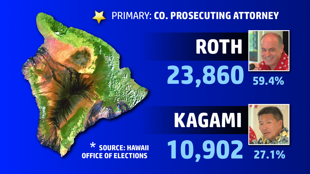 Mitch Roth Re-Elected To Hawaii County Prosecutor