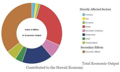 Hawaii Volcanoes: Nearly $200 Million In Economic Benefits