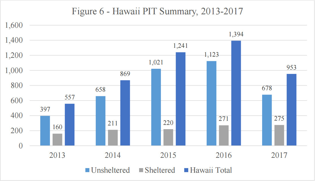 PIT report Hawaii