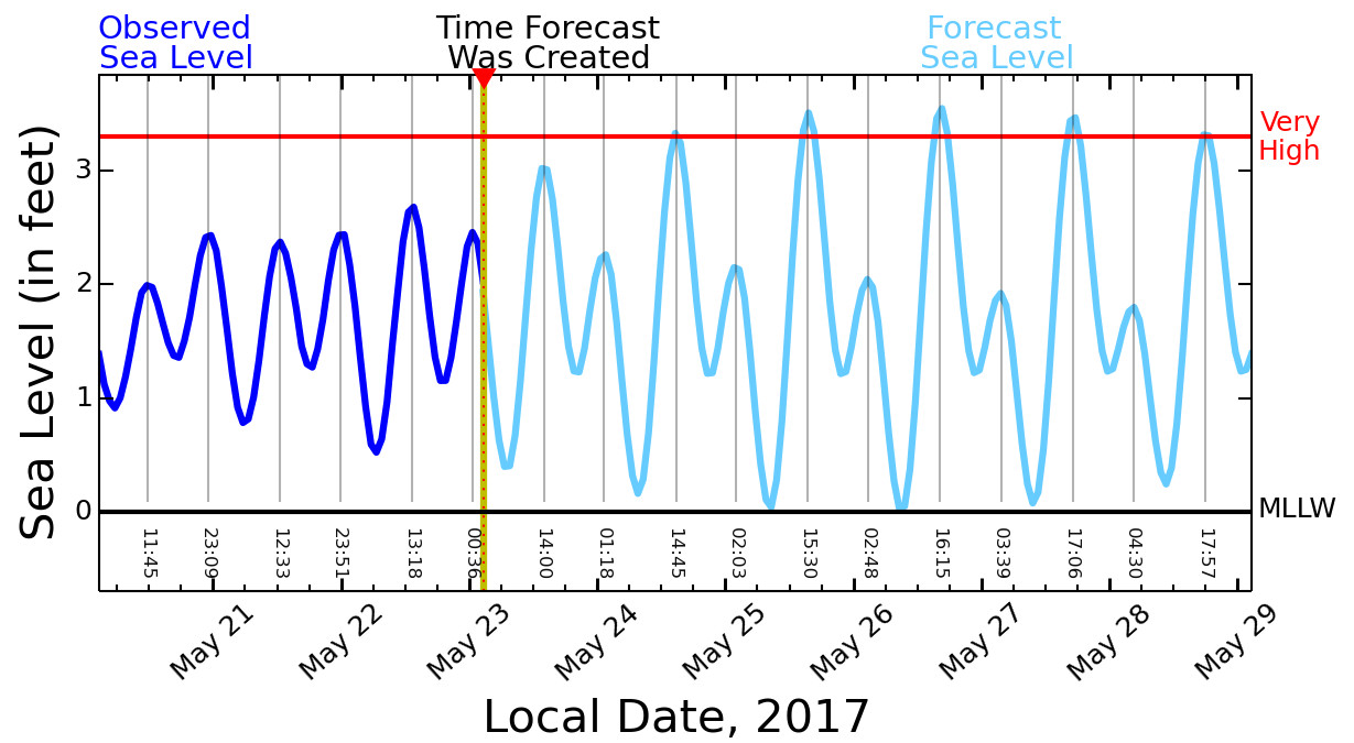 Big island braces for king tides flooding in the above graph the dark blue curve displays the observed sea level at hilo harbor for the previous 3 days the measurement is relative to mean lower nvjuhfo Choice Image