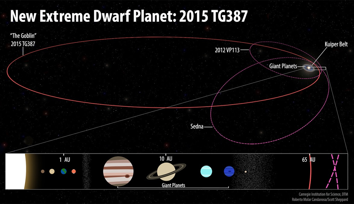 Hunt For Planet X Distant Solar System Object Discovered