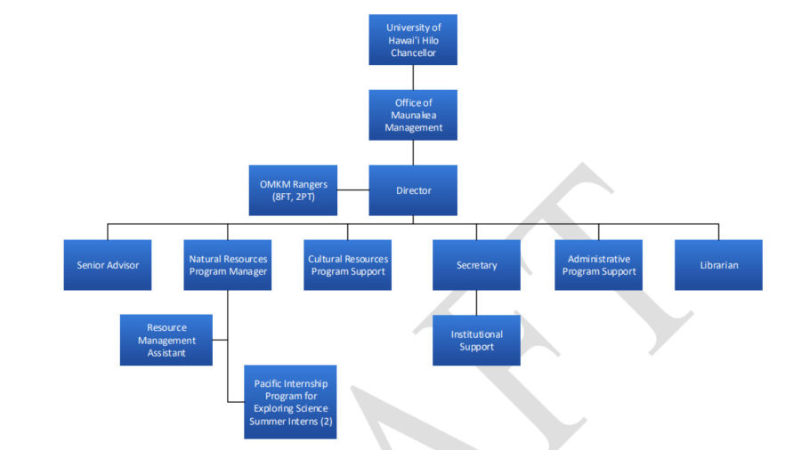 Maunakea Internal Audit Finished, Will Go Before UH Regents