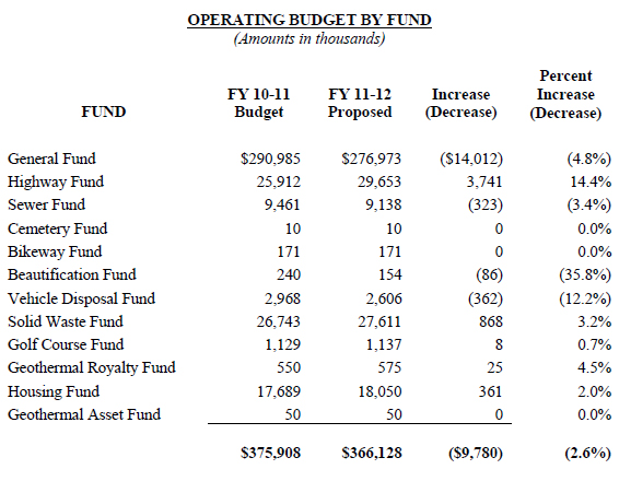 Mayor Kenoi releases 2011-2012 budget to Hawaii County Council