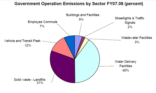 Hawaii County government's carbon footprint released