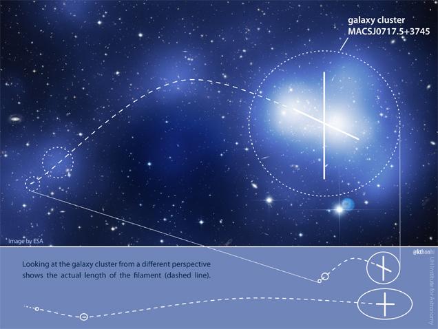 Dark Matter filament mapped