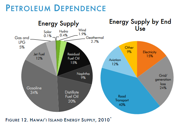 "Hawaii County ""energy roadmap"" ready for review"