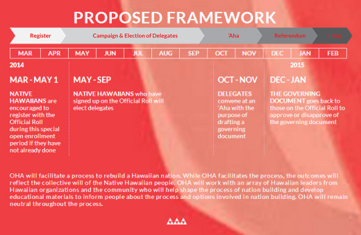 this image is from the Nation Building section of OHA's website. and shows the timeline of the proposed process.