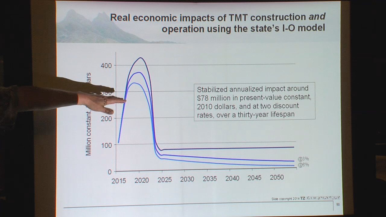 The graphical representation of TMT's economic impact, by Paul Brewbaker.