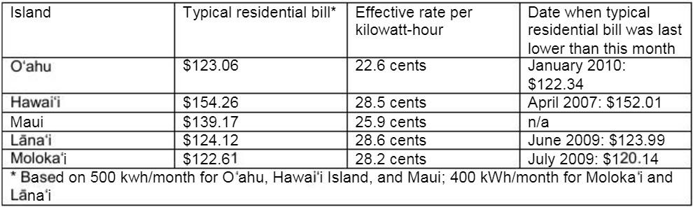 courtesy Hawaiian Electric