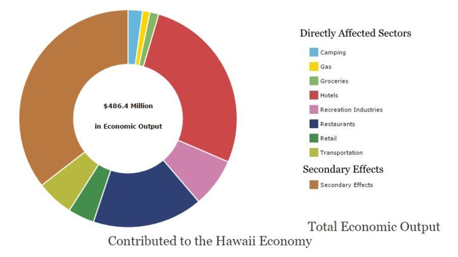 Hawaii Volcanoes: Nearly $200 Million In Economic Benefits