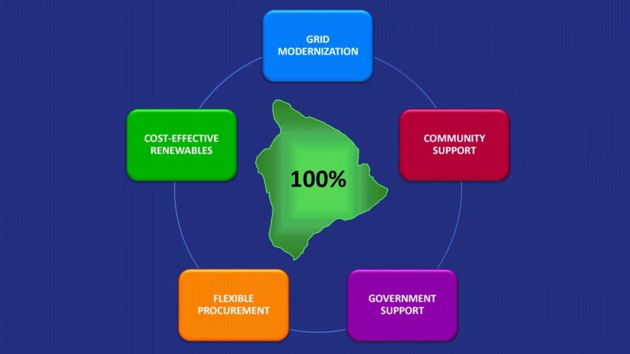 VIDEO: HELCO Presents Vision For Hawaii's Energy Future