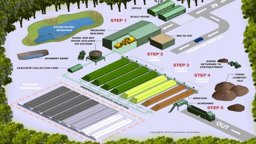 VIDEO: East Hawaii Organics Facility Update