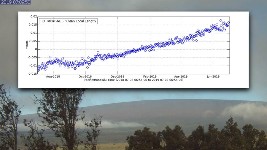 VIDEO: Mauna Loa Volcano Alert Level Raised To YELLOW ADVISORY