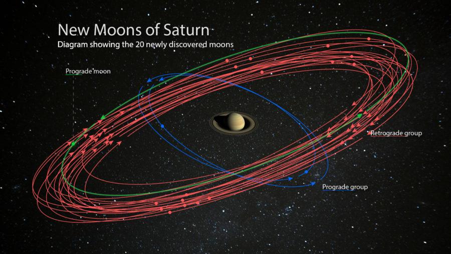 20 New Moons Discovered Around Saturn Using Subaru Telescope