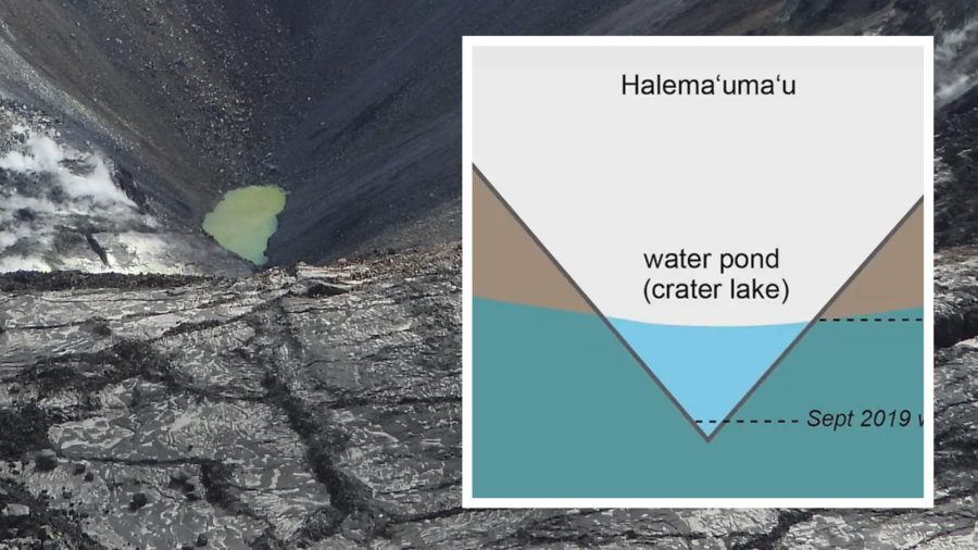VIDEO: The New Kilauea Crater Lake And The Water Table