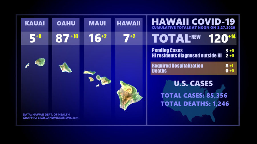 VIDEO: Hawaii COVID-19 Updates For Friday, March 27