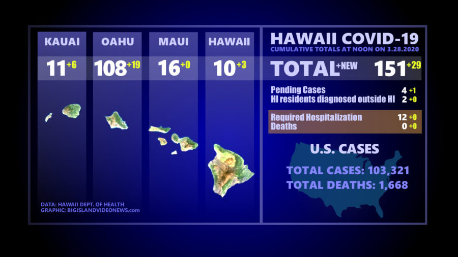 Hawaii COVID-19 Update: Case Count Up 29 To 151
