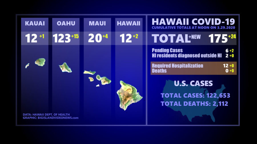 Hawaii COVID-19 Update: 175 Cases, County Clarifies Its Count