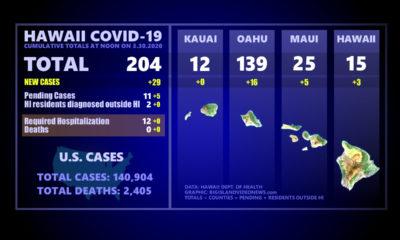 Hawaii COVID-19 Update: Cases Surpass 200