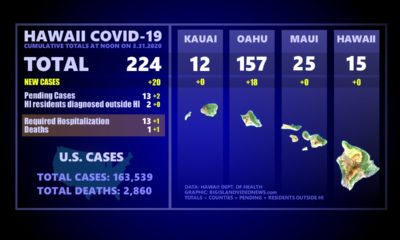 VIDEO: Hawaii COVID-19 Update For March 31, Includes 1 Death