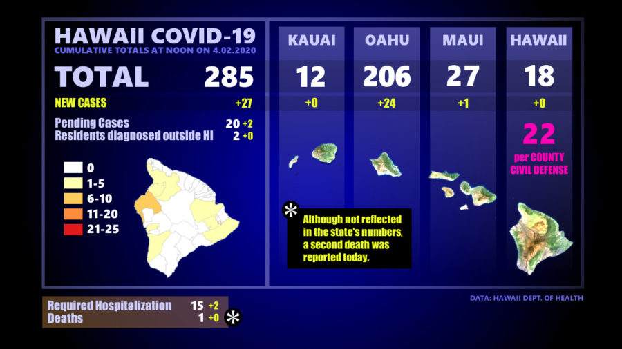 Hawaii COVID-19 Update: Second Death Reported, Cases Up To 285