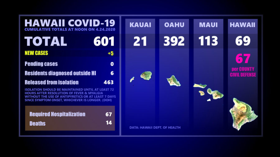 Hawaii COVID-19 Update: Two New Deaths Reported