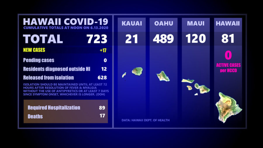 Hawaiʻi COVID-19 Updates For Saturday: 17 Newly Reported Cases