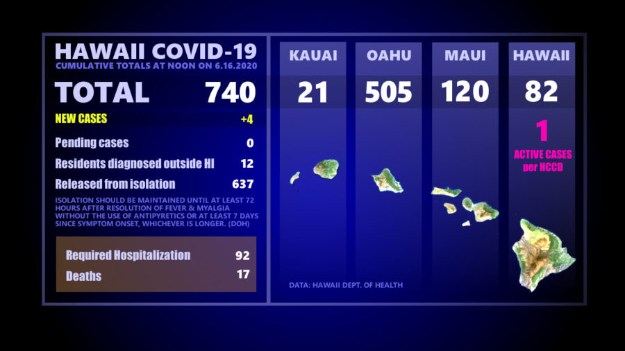 Hawaiʻi COVID-19 Updates For Tuesday, June 16: Four New Cases Statewide