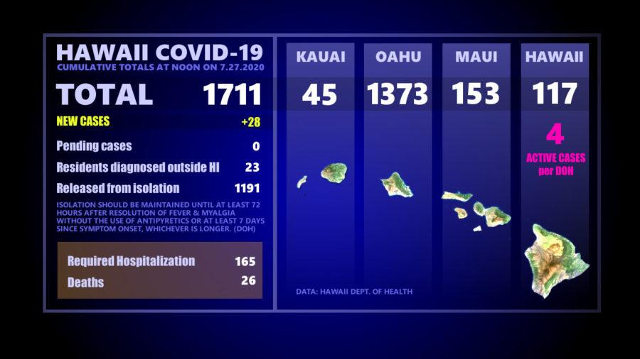 Hawaiʻi COVID-19 Updates For July 27th