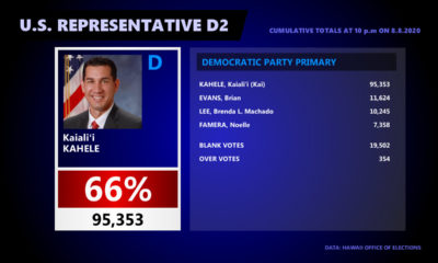 Kahele Wins Democratic Primary For U.S. Congress By Landslide
