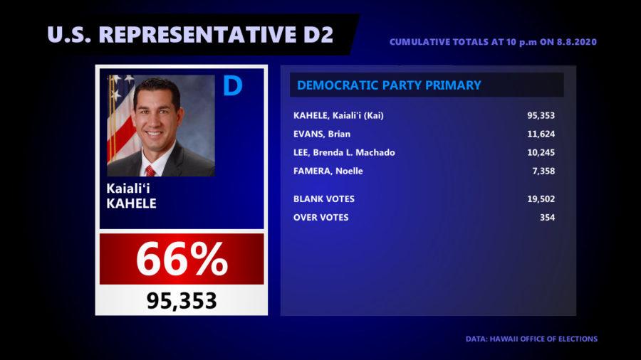 Kahele Wins Democratic Primary For U.S. Congress By Landslide
