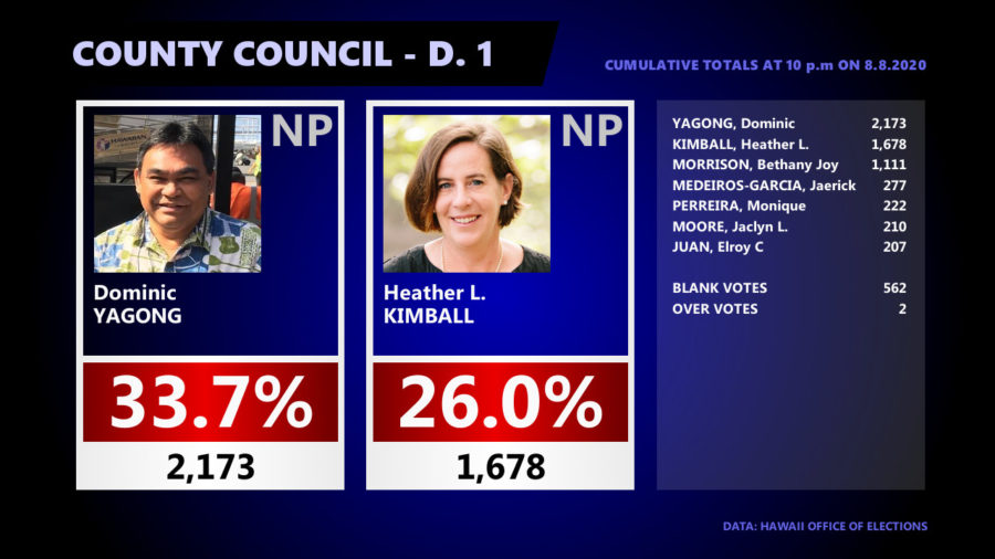 Hawaiʻi County Council Races – 11 pm Update
