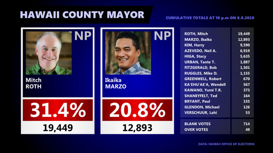 Hawaiʻi County Mayor Race – 10 pm Update