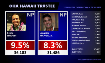 OHA Hawaiʻi Trustee – 11 pm Update