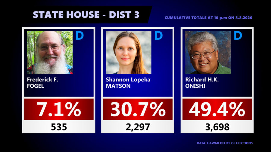 Hawaiʻi Island State Senate, House Races – 11 p.m. Update
