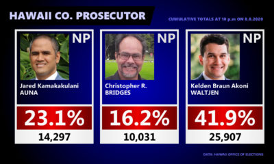 Hawaiʻi County Prosecuting Attorney Race – 11 pm Update
