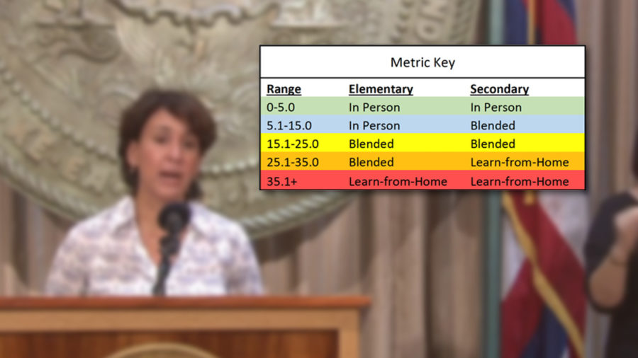 New Guidance Shows When Hawaii Schools Should Go In-Person, Blended Or Learn-From-Home