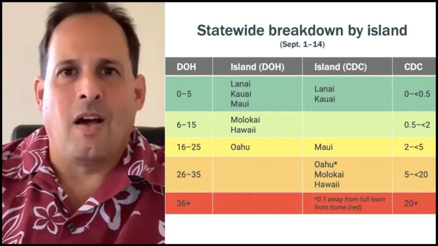 VIDEO: Hawaii School Reopening Guidelines Questioned