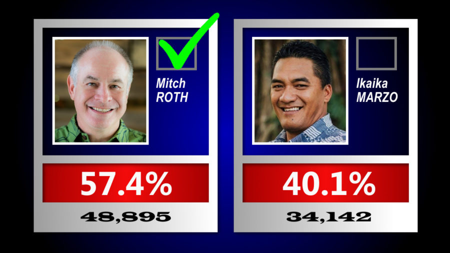 2020 Election Results: Roth Elected Hawaiʻi County Mayor
