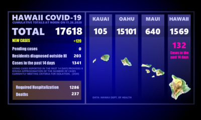 Hawaiʻi COVID-19 Thursday Update: 120 New Cases, 2 Deaths Statewide