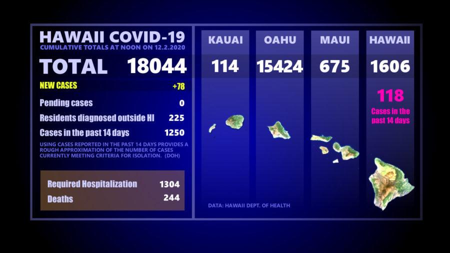 Hawaiʻi Island COVID-19 Wednesday Update: One New Case