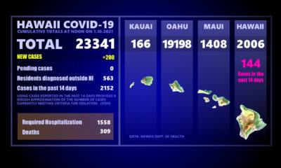 Hawaiʻi COVID-19 Sunday Update: 200 New Cases Statewide