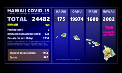 Hawaiʻi COVID-19 Monday Update: 129 New Cases Statewide
